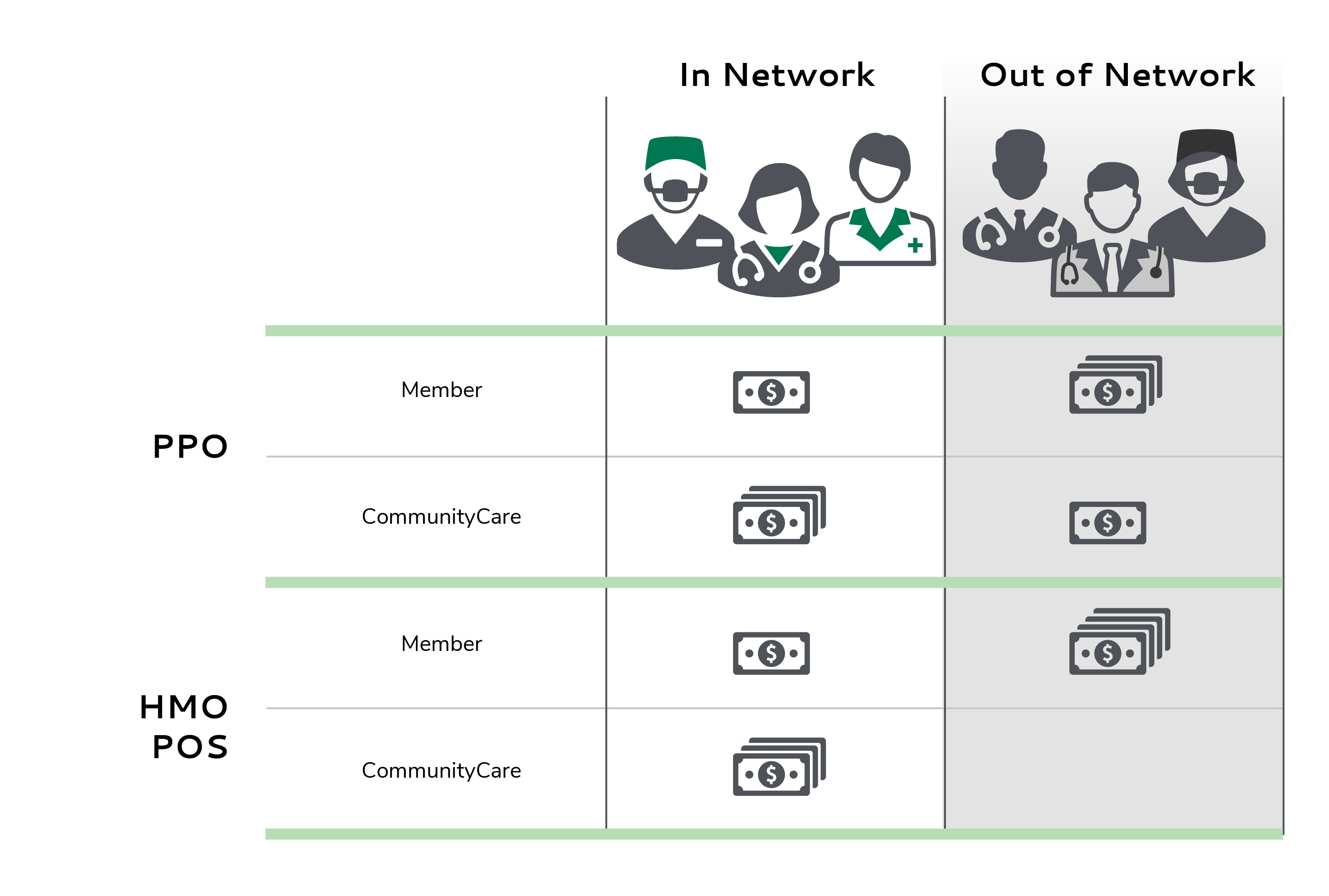 In-Network - Out-of-Network illustration